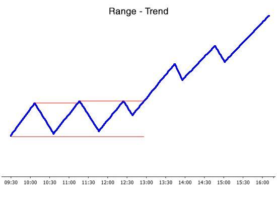 Range-trend day