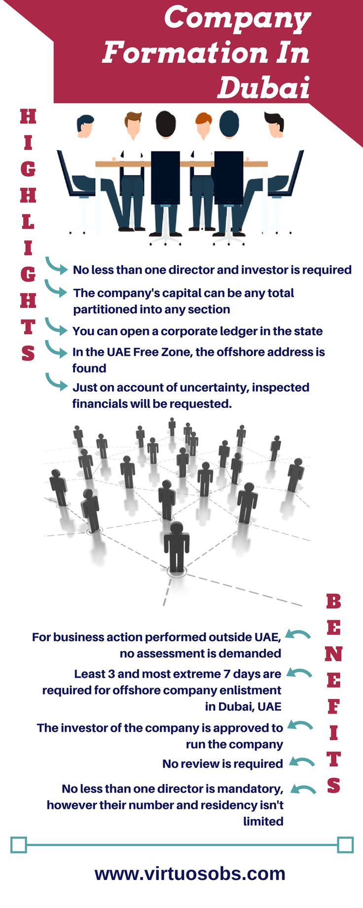 Starting a business in another country requires a thorough research and most of the times appealing to the services of professionals. The company incorporation procedure in Dubai resembles the procedures in most European countries provided that the foreign investors have acquired all the information about the business activity they will undertake and know all the business licensing requirements.