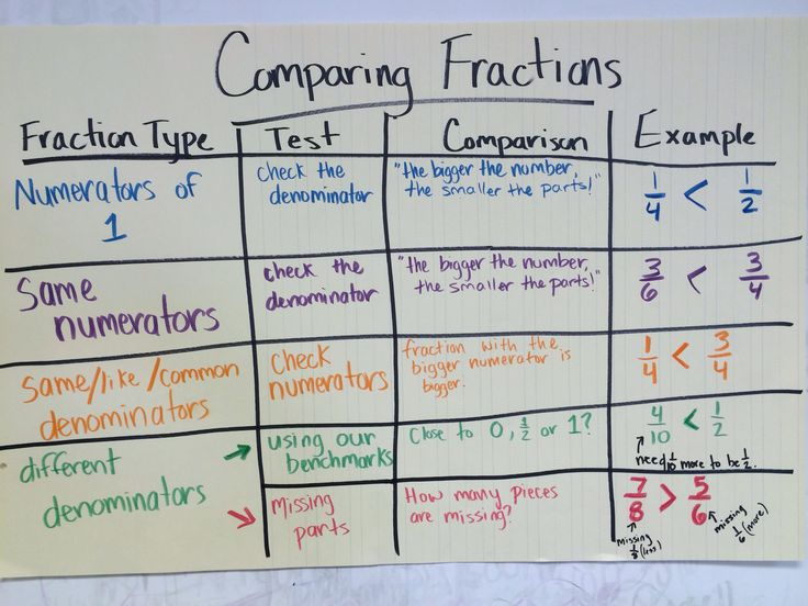 Comparing fractions anchor chart | anchor charts | Pinterest ...
