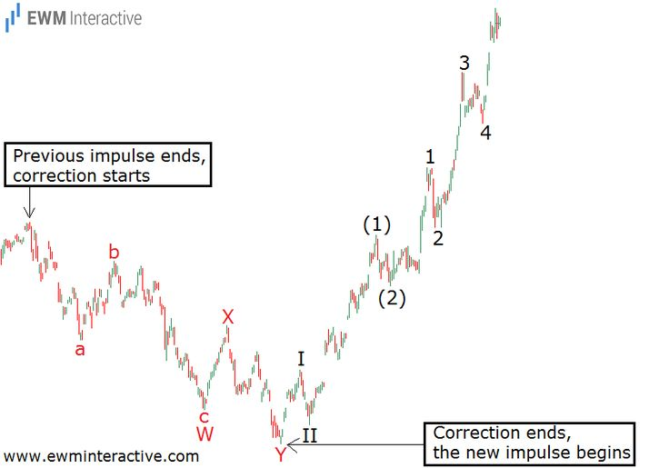 10 best Elliott Wave Theory images on Pinterest Wave theory, Stock