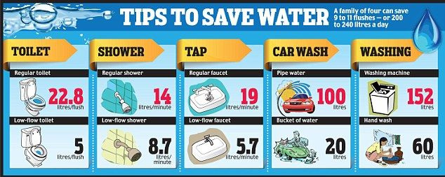 Water Saving Tips Pesquisa Google Home Improvement Projects Pinterest Water Saving Tips Products And Water