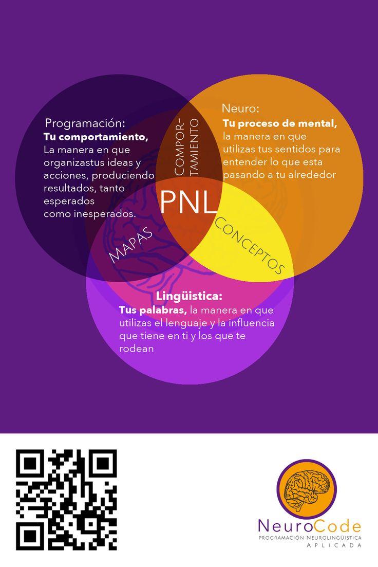 PNL infographic (infografia) para explicar la Programacion NeuroLingüistica. QR Code.