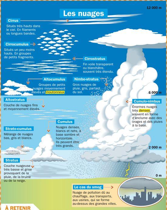 Fiche exposés : Les nuages