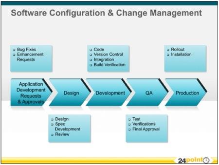 45 best infographics images on pinterest enterprise for Change management process document template