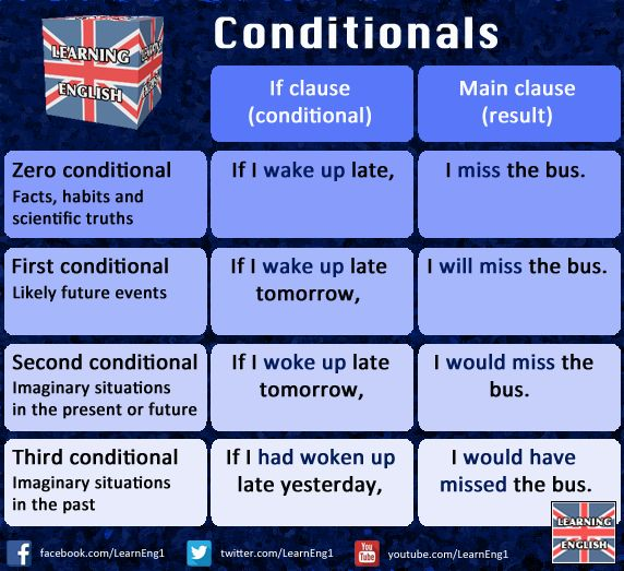 Conditionals - English teacher