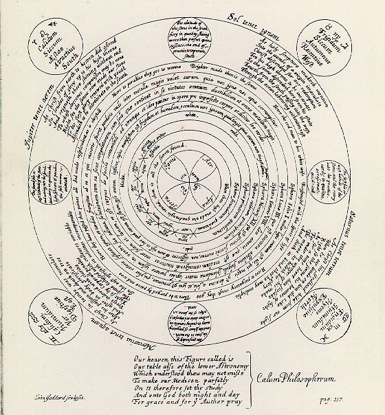 Lingua Passerum: Alquimia