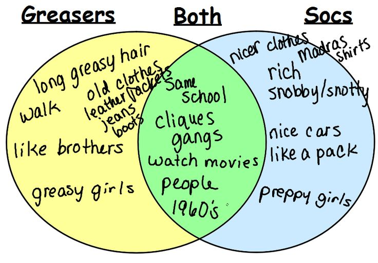 reading | mrs. quinn's english class | the outsiders ... venn diagram of socs and greasers