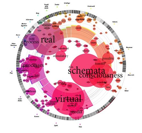 Munterbund showcases the results of research graphical visualization of text similarities in essays in a book. (http://www.munterbund.de/visualisierung_textaehnlichkeiten/essay.html)