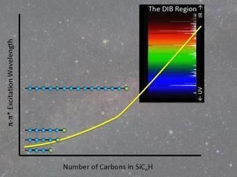 Mystery Si-C Molecules of the Interstellar Medium: Many of the Things Quite Abundant There are Unknown on Earth