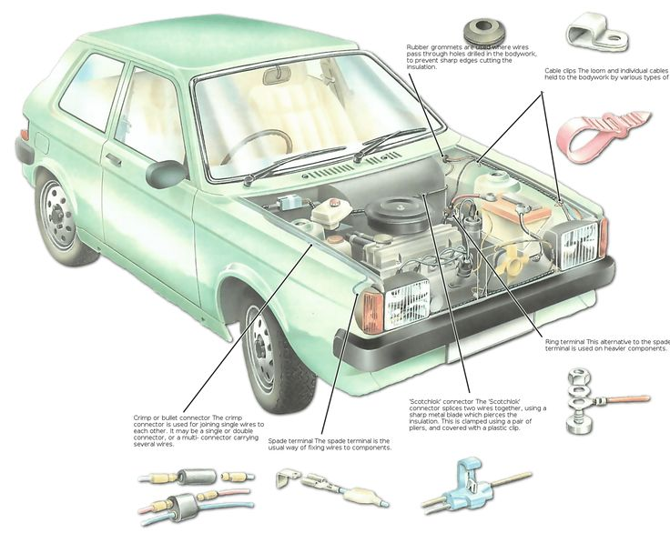 The electrical wiring in a car is a system of colour-coded wires called the  sc 1 st  Pinterest : different types of wiring systems - yogabreezes.com