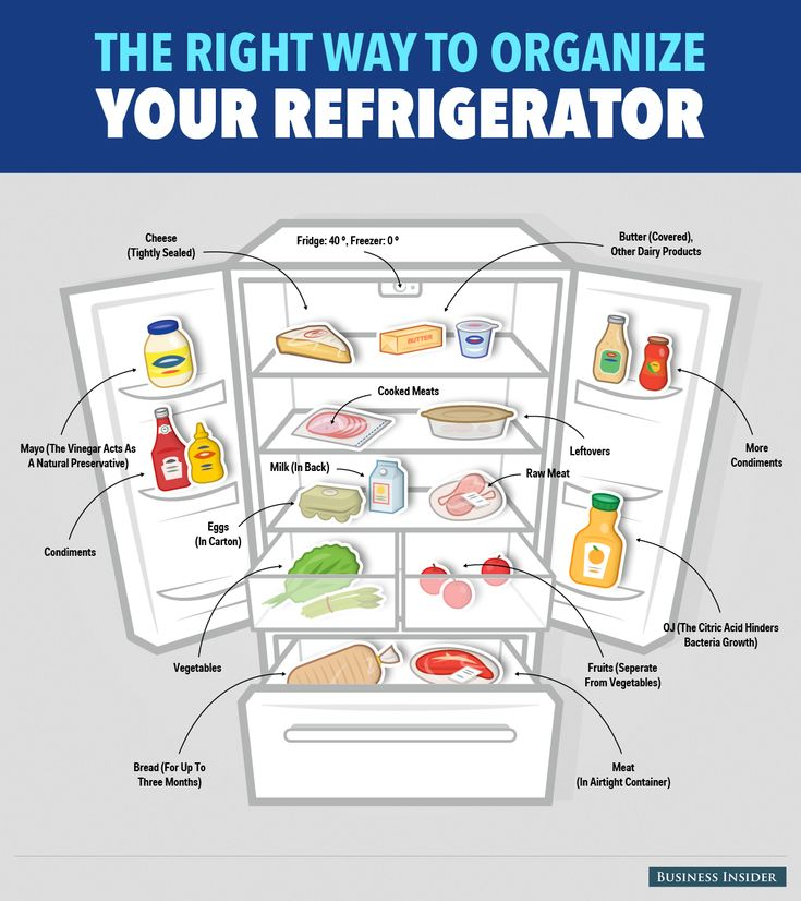 Here's The Right Way To Organize Your Refrigerator  Read more: http://www.businessinsider.com/how-to-organize-your-fridge-2014-7#ixzz37mGg5Xwz