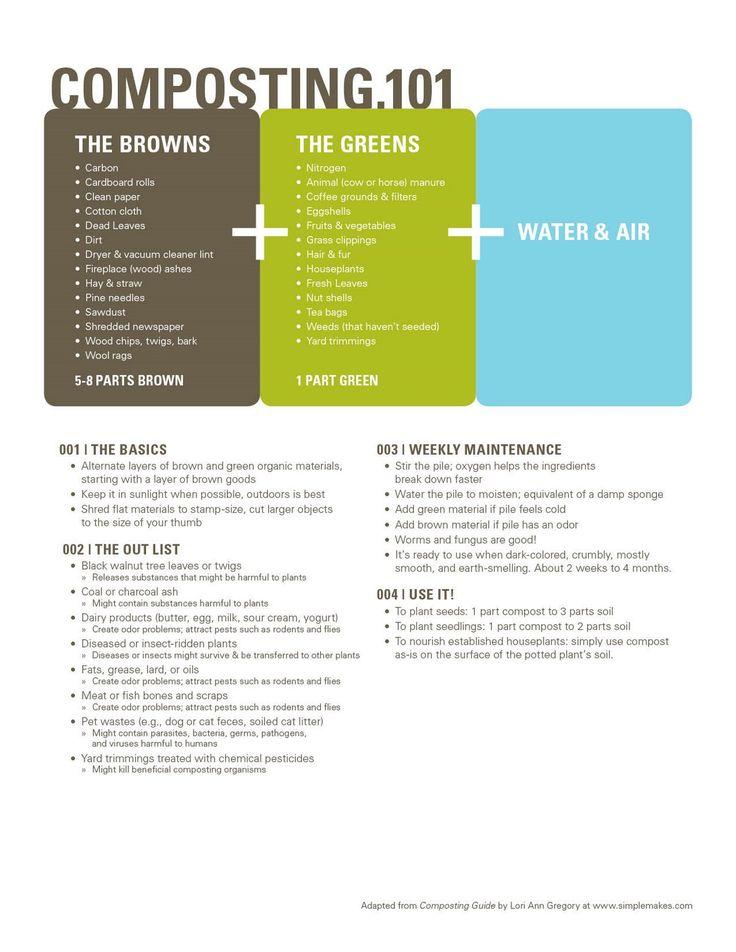 Composting 101: Gardens Ideas, Compost 101, Compost Lists, Compost Jpg Image, Community Gardens, Vegetables Gardens, 101 2, Compost Basic, Gardens Compost