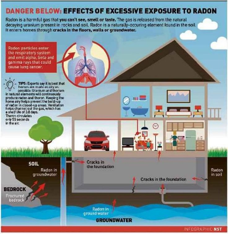 Radiation risk in home construction materials