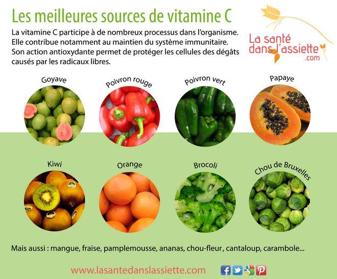 La Santé dans l'Assiette: Fiche pratique - Les meilleures sources de vitamine C