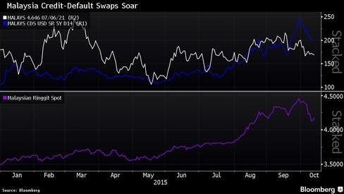 What Moody's Is Watching as Malaysian Credit-Default Swaps Soar.