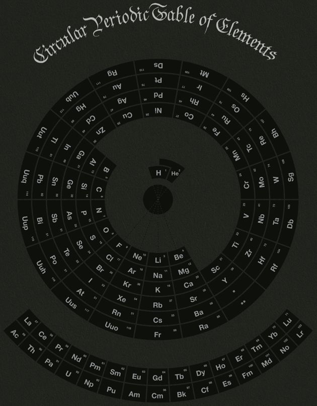 Circular Periodic Table of Elements (2010)