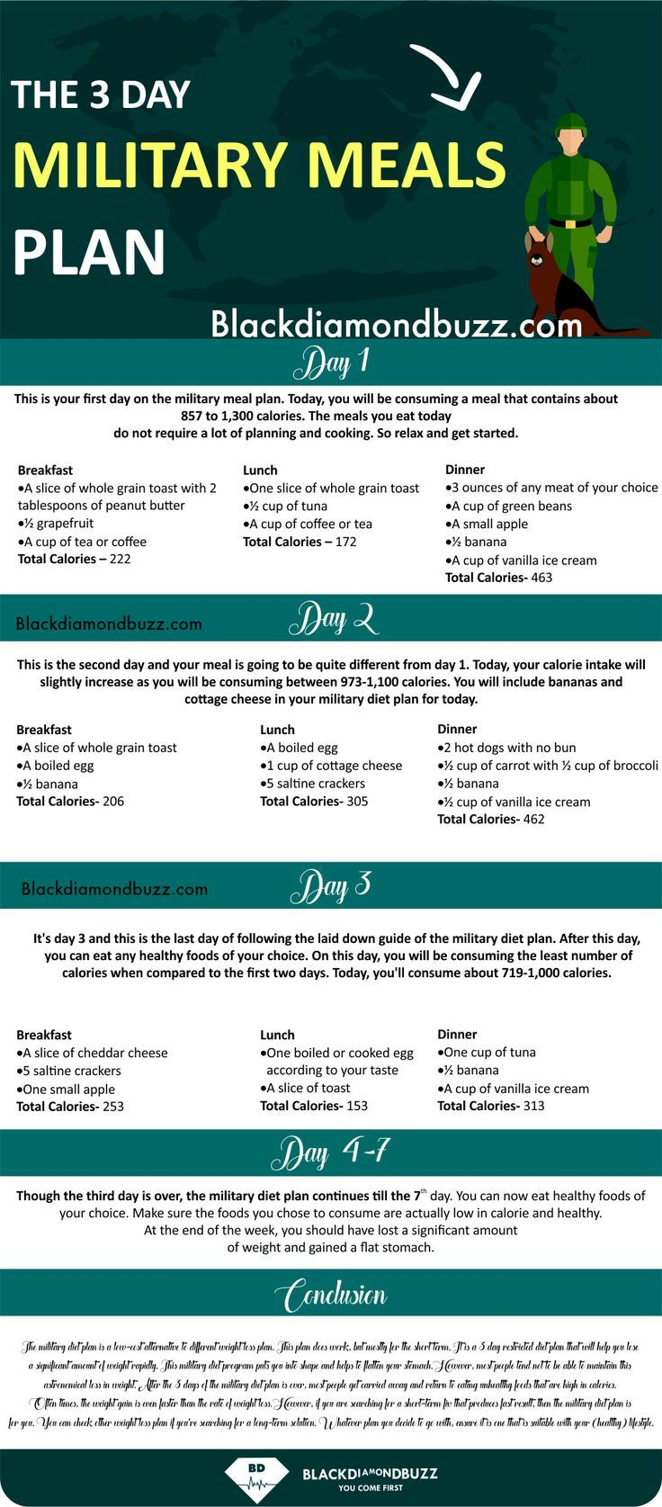 3 day military diet meal plan and military diet shopping list for
