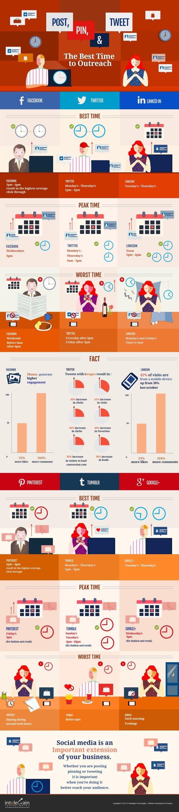 Successo sui social? i momenti migliori per condividere contenuti - Engage | News and views sul marketing pubblicitario