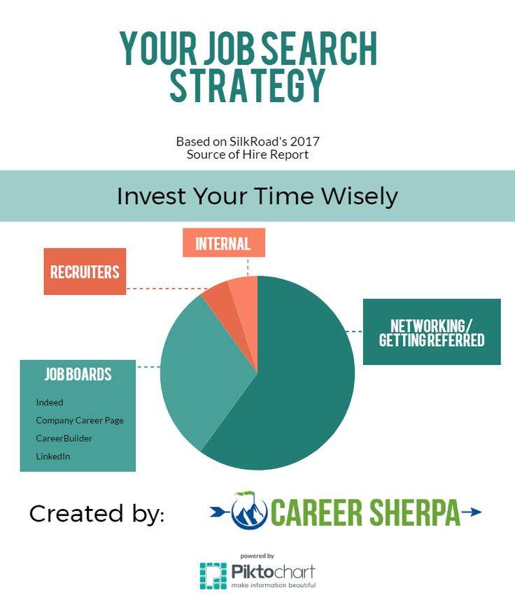370 best Job Search images on Pinterest Learn how, Career and - careerbuilder resume search