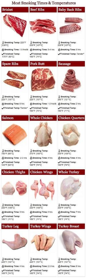 Cheat sheet on meat smoking times and temperatures from Bradley Smoker! Maybe one day I will attempt this on someone's smoker. by kelley