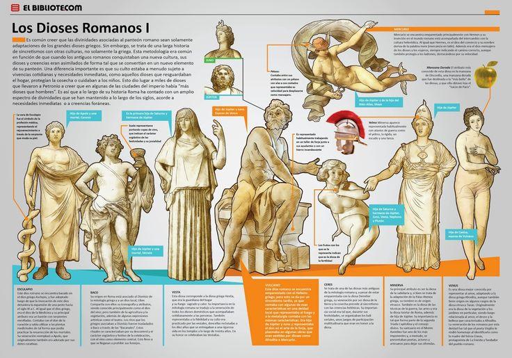 Los Dioses Romanos