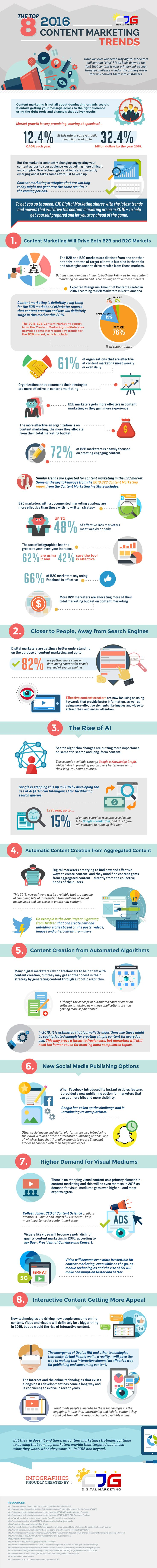 The Top 8 Hottest 2016 Content Marketing Trends (Infographic)