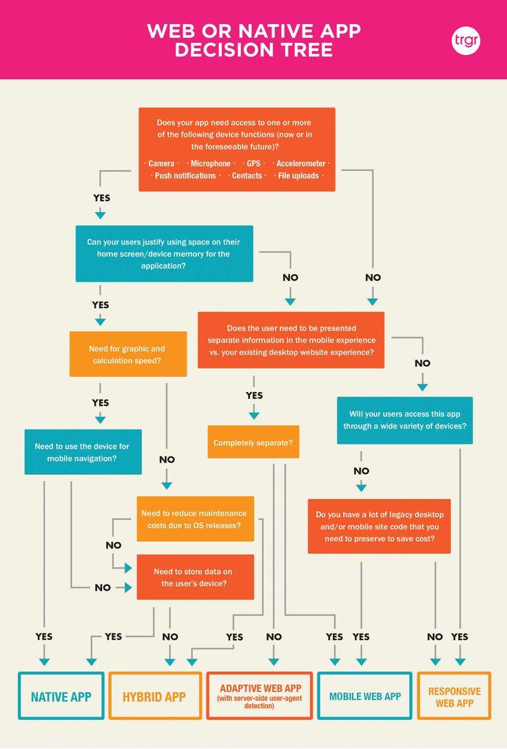 Web vs Native vs Hybrid App Decision Tree Infographic