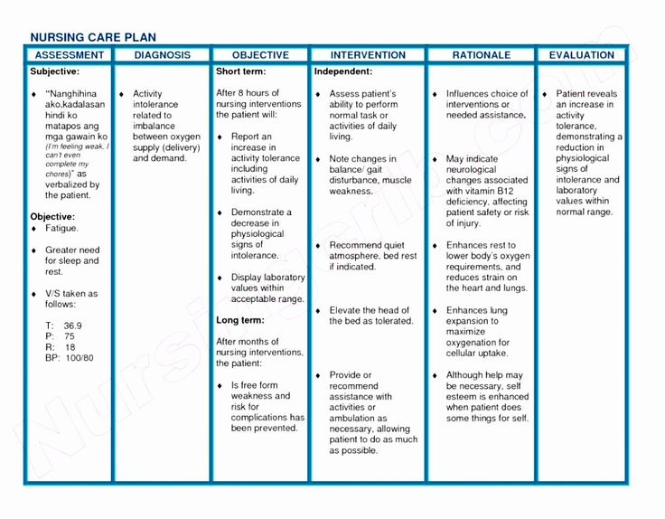 Nursing Care Plan Template Best Of Blank Nursing Care Plan