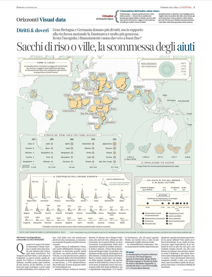 Fondi europei per lo sviluppo e la cooperazione, Il Corriere della Sera/LaLettura