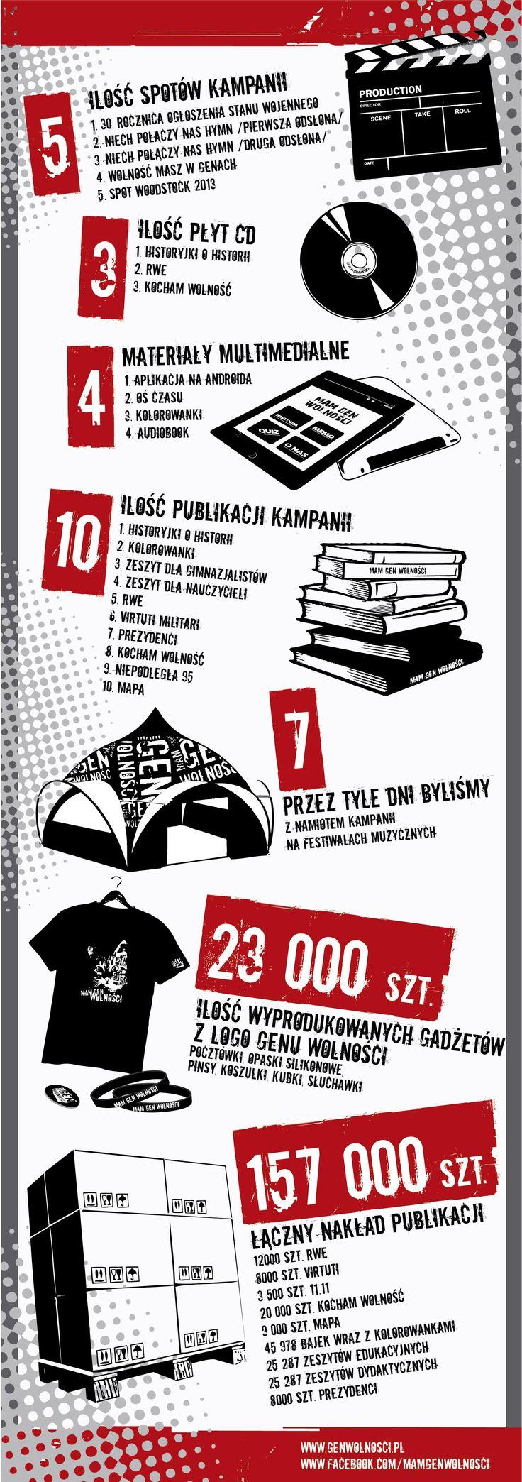 Kampania Mam Gen Wolności w liczbach. Realizacja: Studio Zakład, www.zaklad.pl