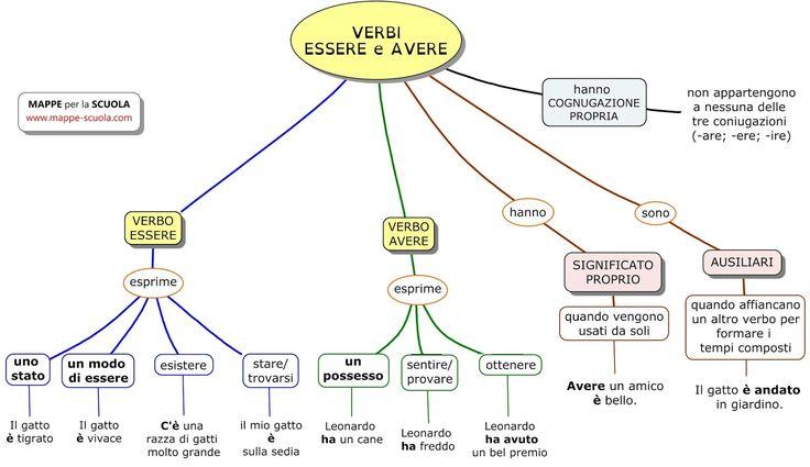 """""""mappe concettuali e riassunti utili per dislessia e DSA"""""""