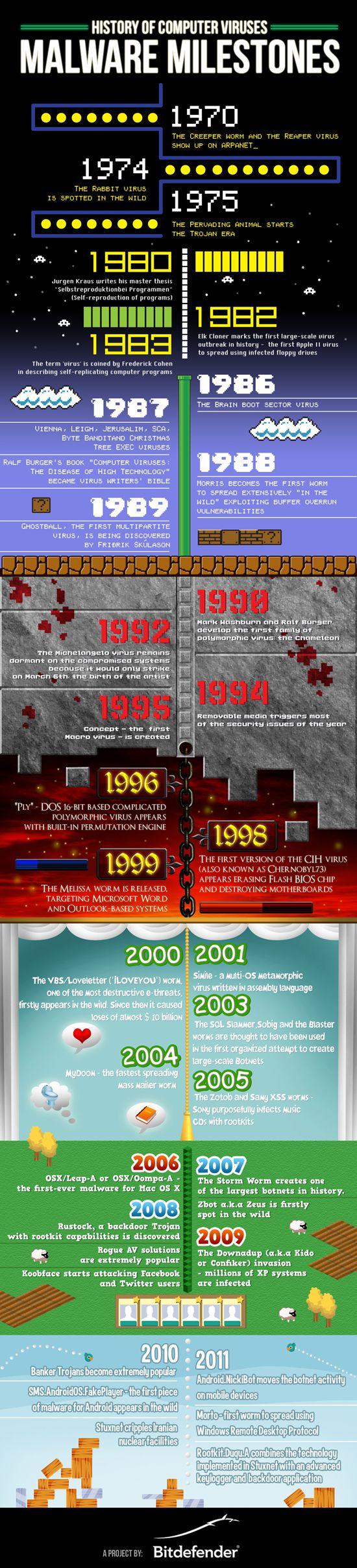 Infographic: Timeline and history of computer viruses. #infografia #infographic