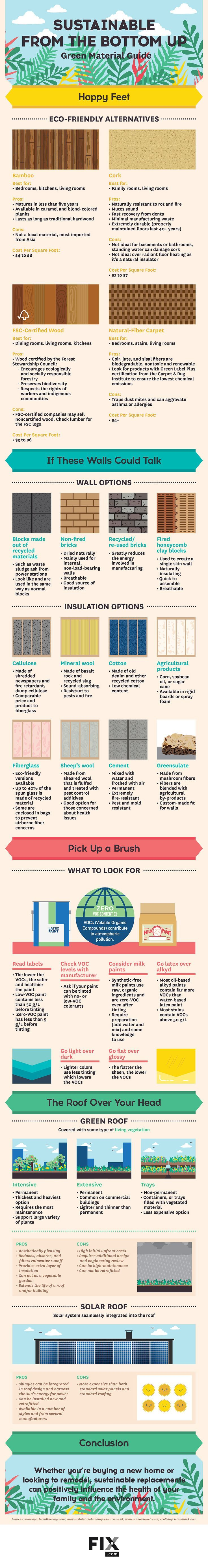 Use these eco-friendly materials in your walls, floor, roof and more for a greener home! Please choose cruelty free. Go vegan, avoid milk paints, sheep's wool insulation,
