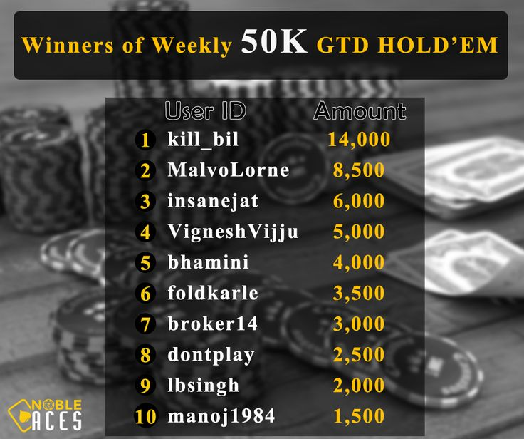 Congratulations to Kill_bil and jsmry1 for shipping the weekly 50K GTD Hold'em and 15K GTD PLO respectively. Register at nobleaces.com and play freeroll satellites everyday!