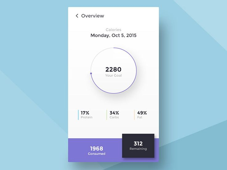 Dribbble - Calories Calculator by Angelika Omer