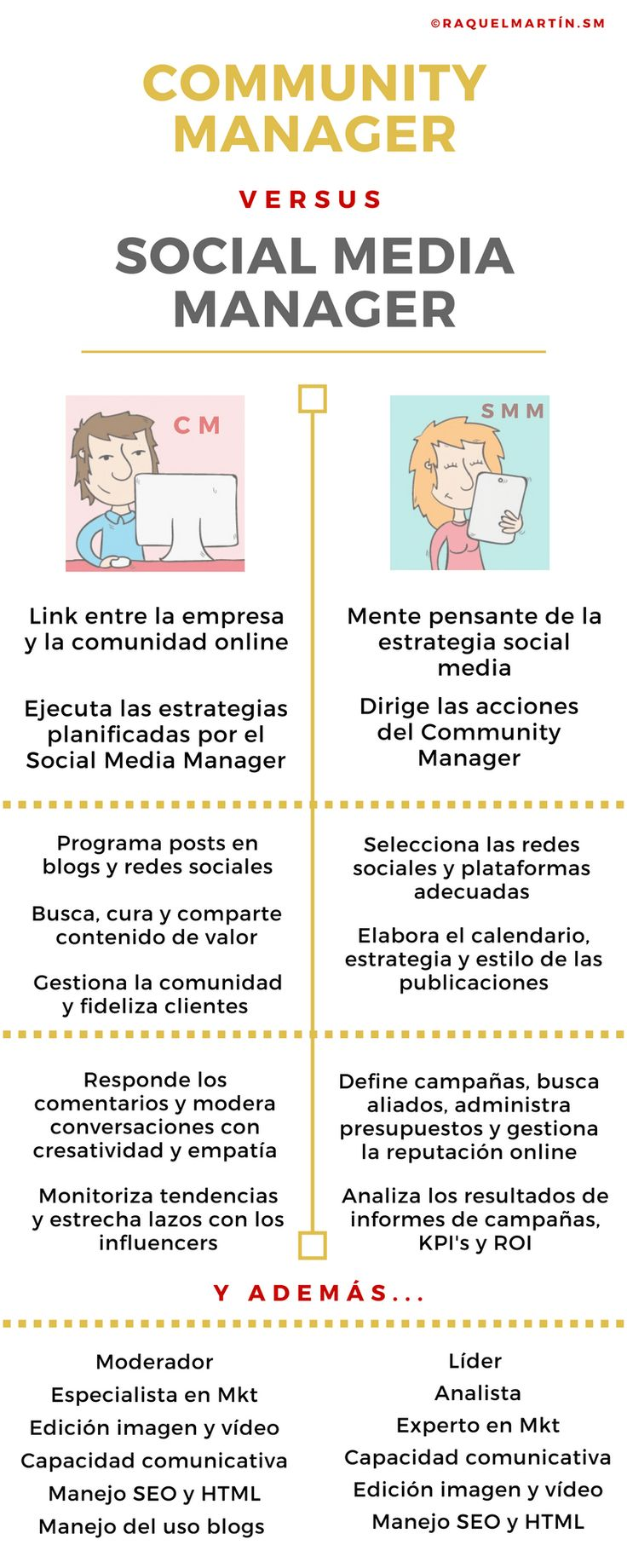 Community Manager vs Social Media Manager #infografia