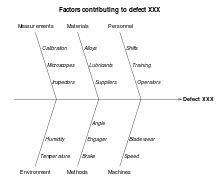 Ishikawa diagrams (also called fishbone diagrams, herringbone diagrams, cause-and-effect diagrams, or Fishikawa) are causal diagrams created by Kaoru Ishikawa (1968) that show the causes of a specific event.