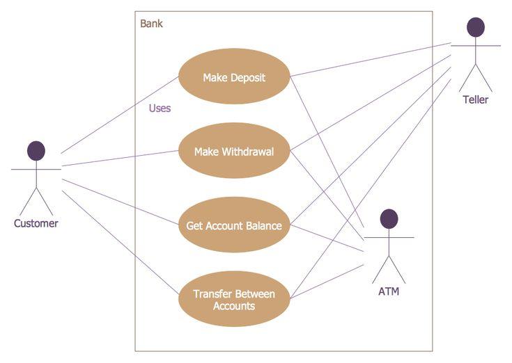 17 meilleures idées à propos de Uml Use Case Diagram sur Pinterest ...