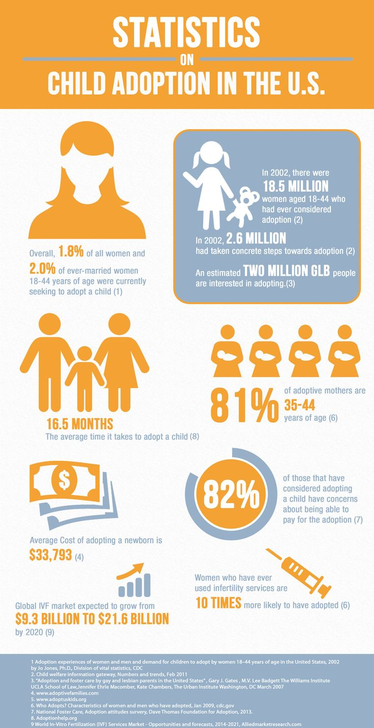 Child Adoption Statistics collated by Adoply.com