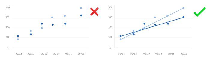 通过辅助的图形元素来使数据更易于理解,比如在散点图中增加趋势线。