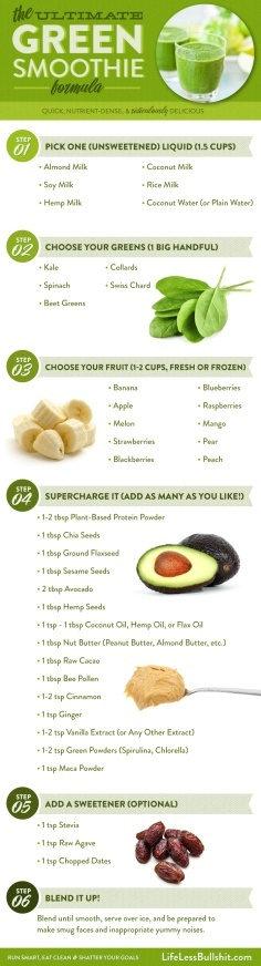 Helpful to break out of my breakfast shake rut.  Ultimate Green Smoothie Formula | See more about green smoothies, green smoothie recipes and green.