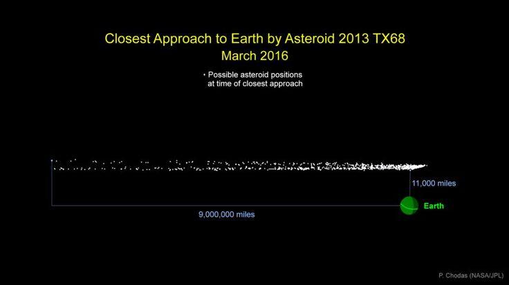 Asteroide se acercará a la Tierra en marzo | La NASA todavía no pudo calcular la distancia; el peor escenario es que pase a 17.000 kilómetros, mucho más cerca que la Luna