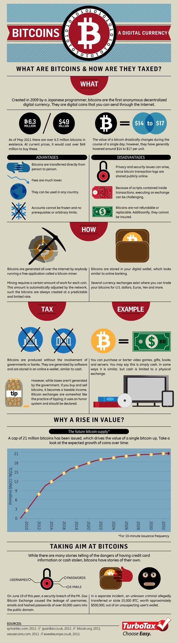 Turbotax Infographic Bitcoins The Taxless Currency