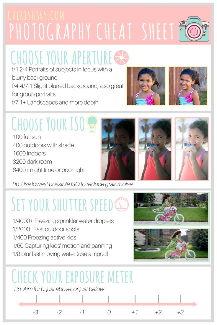 Photography cheat sheet and canon camera modes explained