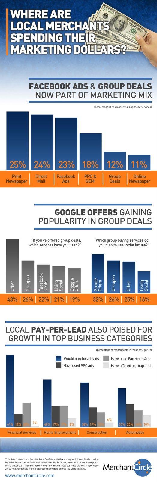 Infografik: Wie werben lokale Kleinunternehmen in den US?