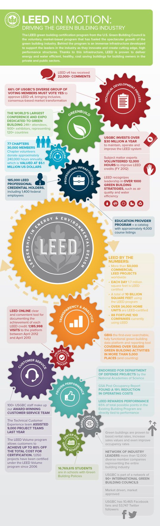 'LEED in Motion' Infographic Shows How LEED Certification Has Driven the Green Building Industry