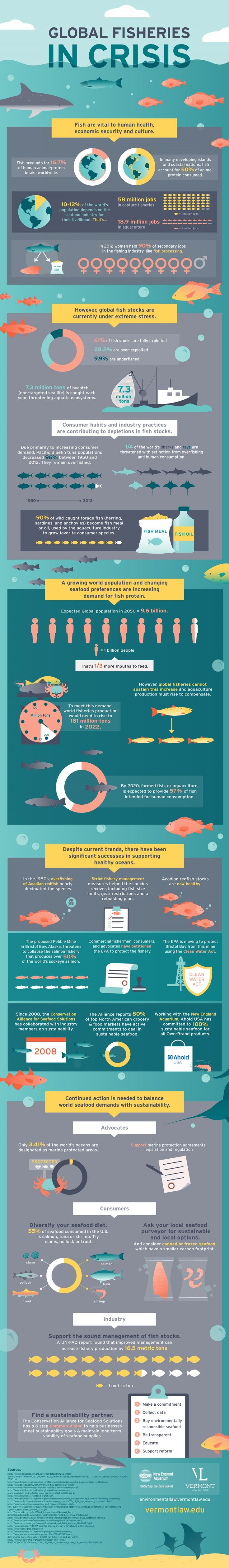 Global Fisheries in Crisis #infographic #Fishing #Environment