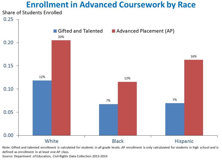 Ethnicity and attainment