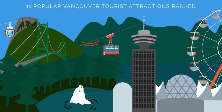 11 popular Vancouver tourist attractions ranked