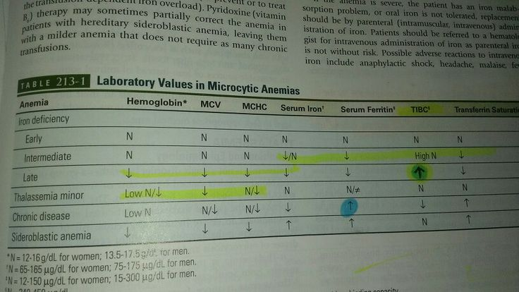 Microcytic anemias, from a book